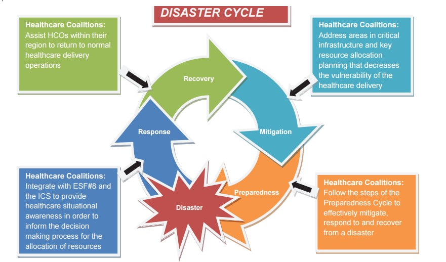disaster cycle Disaster risk reduction through the disaster risk management cycle disaster risks can be reduced through systematic efforts to analyze and manage the causal factors of disasters, including through reduced exposure to hazards, lessened vulnerability of people and property, wise management of land and the environment, and improved preparedness.